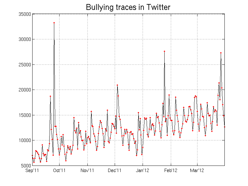Understanding And Fighting Bullying With Machine Learning